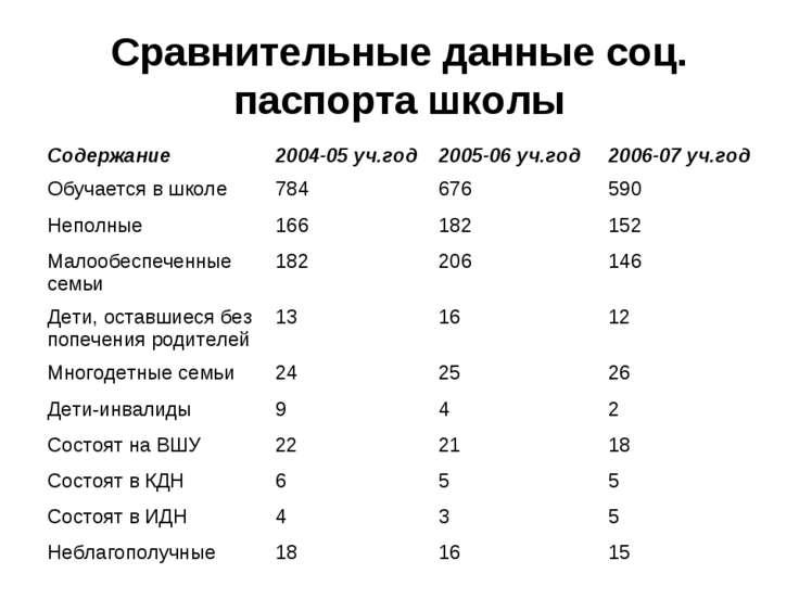 Сравнительные данные соц. паспорта школы Содержание 2004-05 уч.год 2005-06 уч...