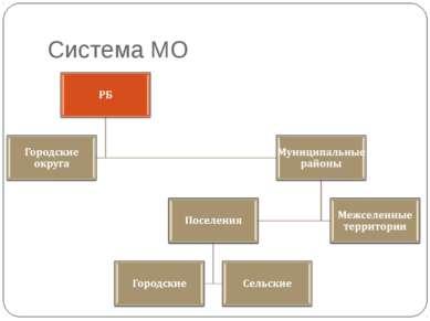 Система МО
