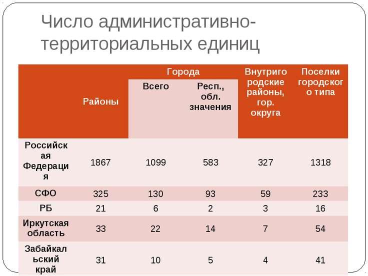 Число административно-территориальных единиц Районы Города Внутригородские ра...