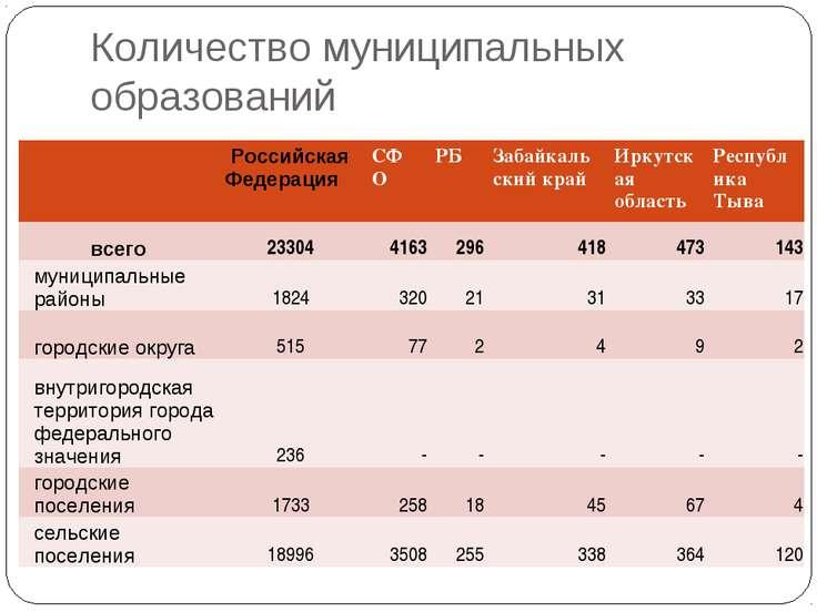 Количество муниципальных образований Российская Федерация СФО РБ Забайкальски...