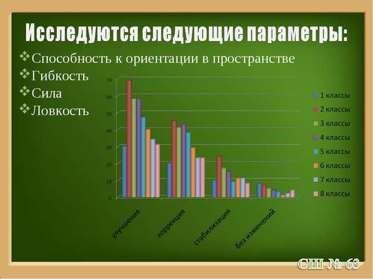 Способность к ориентации в пространстве Гибкость Сила Ловкость ProPowerPoint.Ru