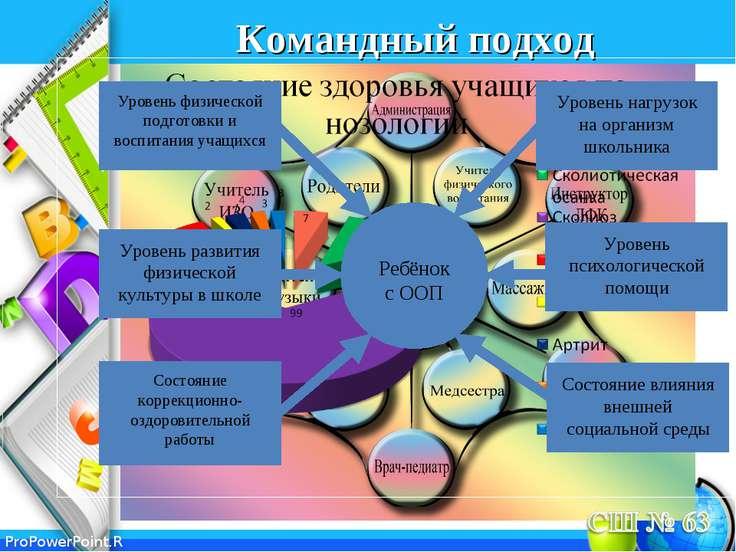 Командный подход ProPowerPoint.Ru