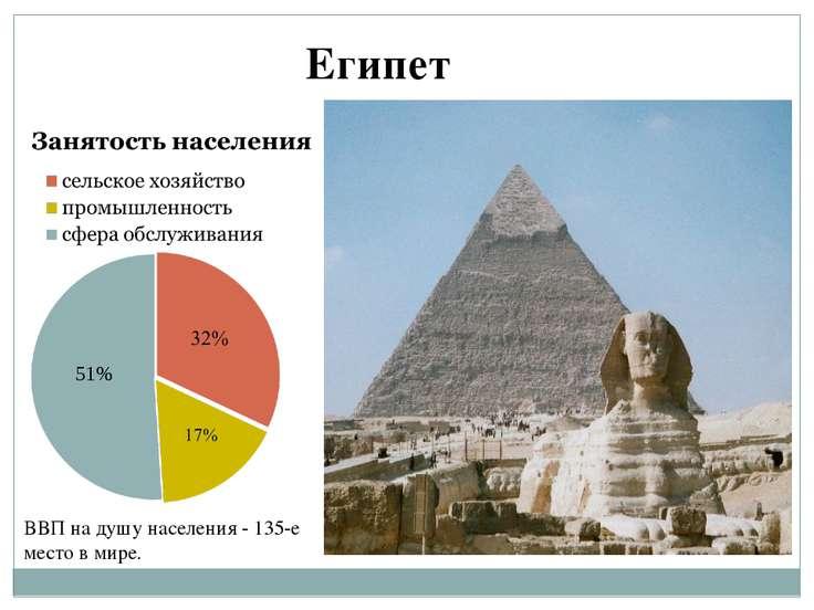 51% Египет ВВП на душу населения - 135-е место в мире.