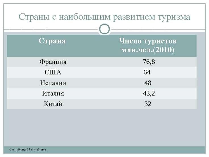 Страны с наибольшим развитием туризма См. таблица 33 в учебнике Страна Число ...