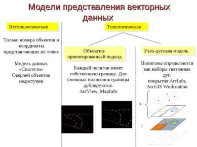Модели представления векторных данных Нетопологическая Топологическая Узло-ду...