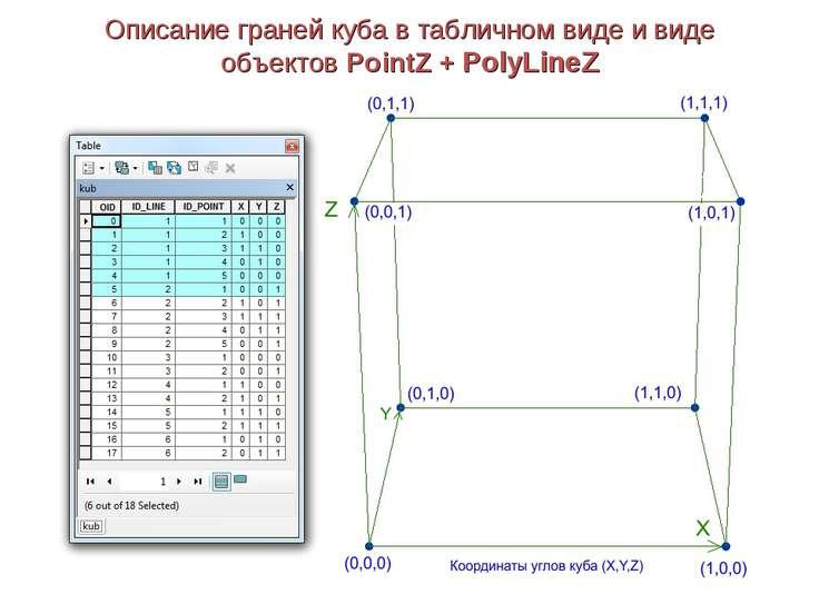 Описание граней куба в табличном виде и виде объектов PointZ + PolyLineZ