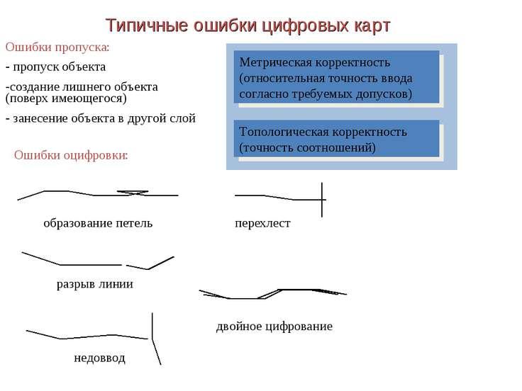 Типичные ошибки цифровых карт Ошибки пропуска: - пропуск объекта -создание ли...