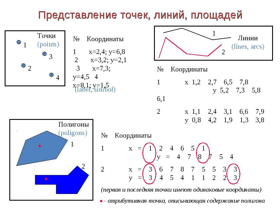 Представление точек, линий, площадей 1 2 3 4 № Координаты 1 x=2,4; y=6,8 2 x=...