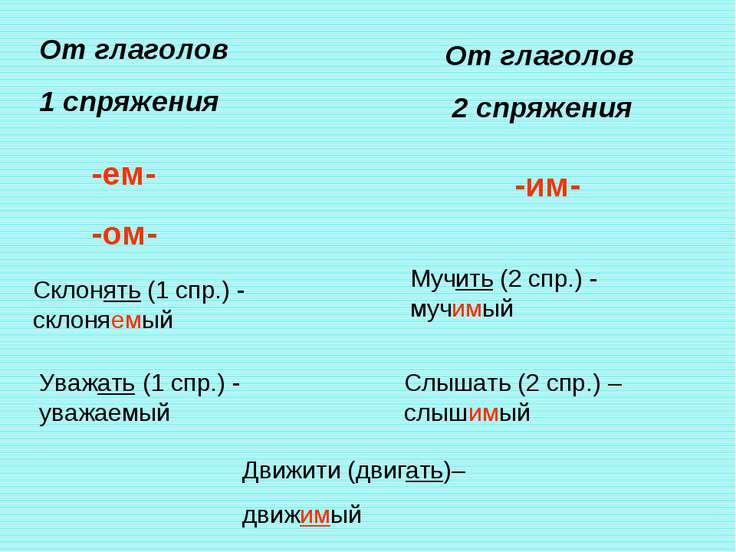 От глаголов 1 спряжения -ем- -ом- Склонять (1 спр.) - склоняемый Уважать (1 с...