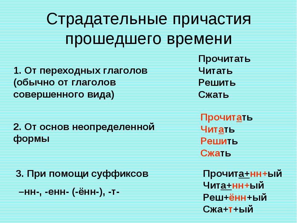Страдательные причастия прошедшего времени 1. От переходных глаголов (обычно ...