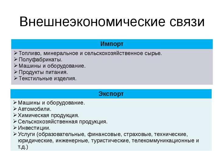 Внешнеэкономические связи Импорт Топливо, минеральноеи сельскохозяйственное с...