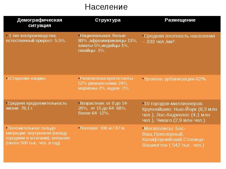 Население Демографическая ситуация Структура Размещение 1 тип воспроизводства...