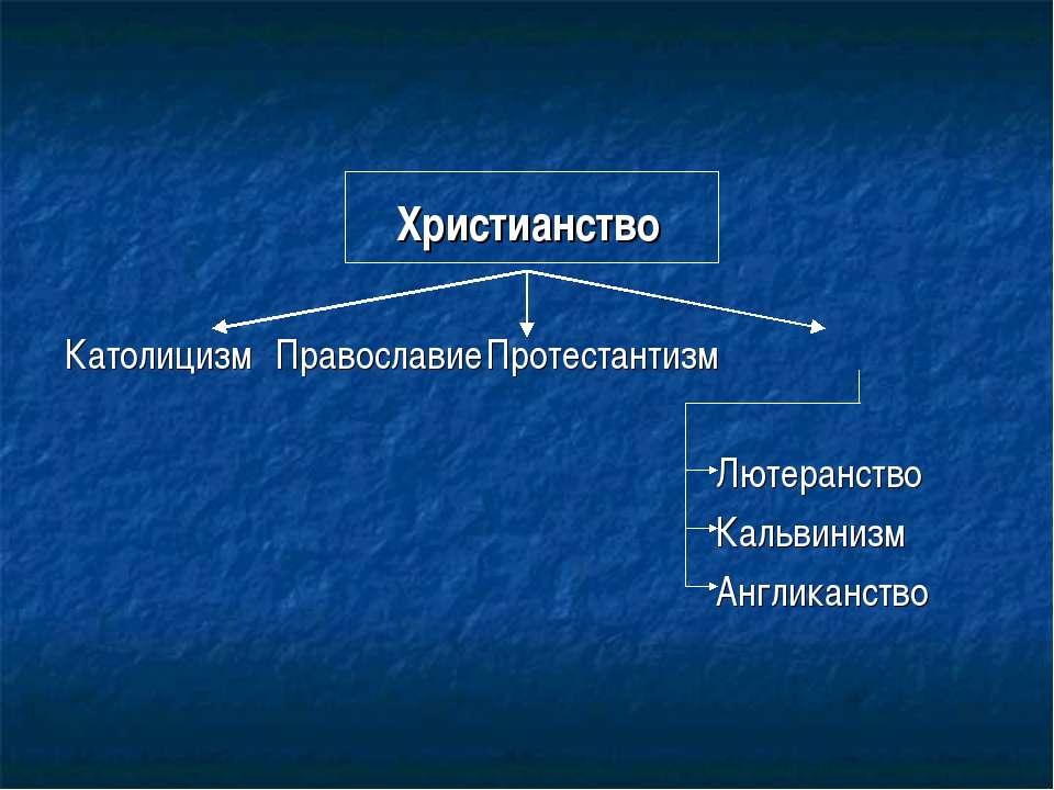 Христианство Католицизм Православие Протестантизм Лютеранство Кальвинизм Англ...