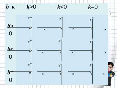 у х 0 х х у у у у у у у у х х х х х х 0 0 0 0 0 0 0 0 bк k>0 k0 b