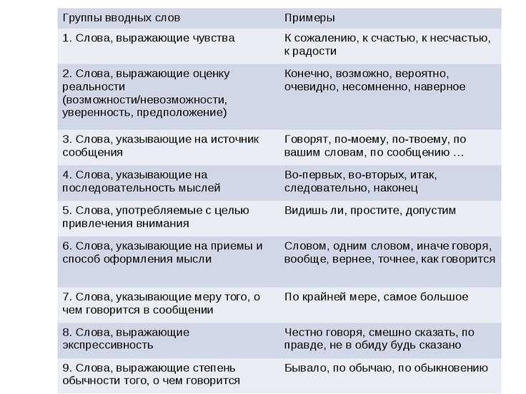 Группы вводных слов Примеры 1. Слова, выражающие чувства К сожалению, к счаст...