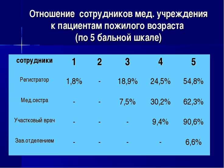 Отношение сотрудников мед. учреждения к пациентам пожилого возраста (по 5 бал...
