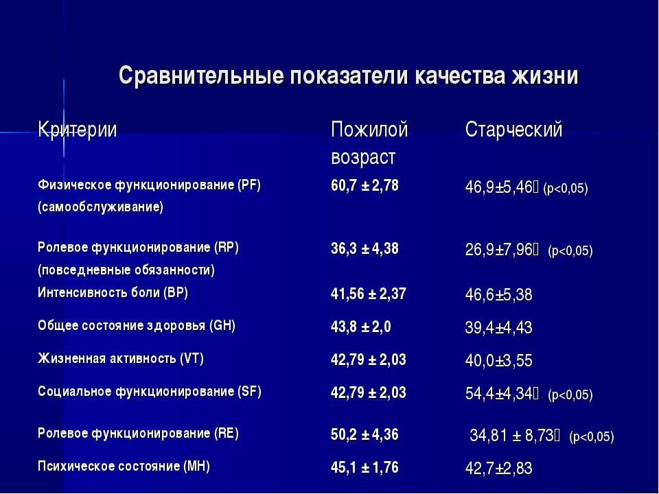 Сравнительные показатели качества жизни Критерии Пожилой возраст Старческий Ф...