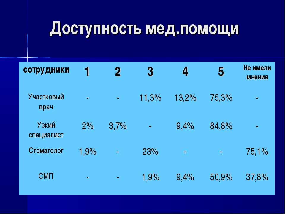 Доступность мед.помощи сотрудники 1 2 3 4 5 Не имели мнения Участковый врач -...