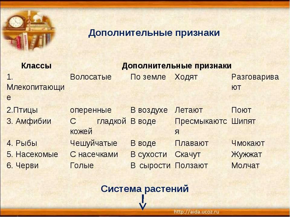 Дополнительные признаки Система растений Классы Дополнительные признаки 1. Мл...