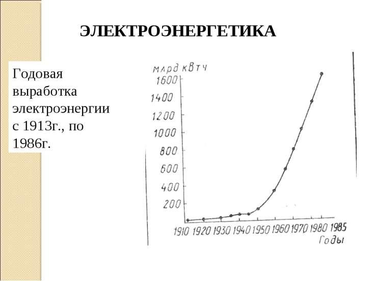 Годовая выработка электроэнергии с 1913г., по 1986г. ЭЛЕКТРОЭНЕРГЕТИКА