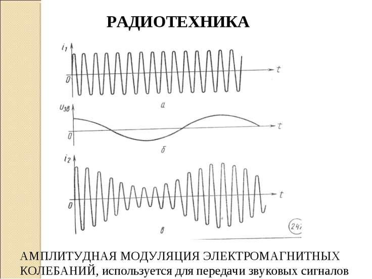 АМПЛИТУДНАЯ МОДУЛЯЦИЯ ЭЛЕКТРОМАГНИТНЫХ КОЛЕБАНИЙ, используется для передачи з...