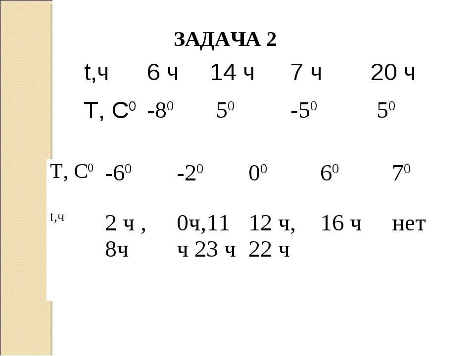 ЗАДАЧА 2 t,ч 6 ч 14 ч 7 ч 20 ч Т, С0 -80 50 -50 50 Т, С0 -60 -20 00 60 70 t,ч...