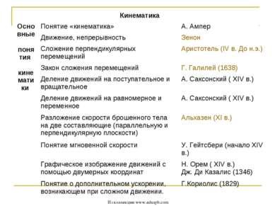 Из коллекции www.eduspb.com Кинематика Основные понятия кинематики      ...