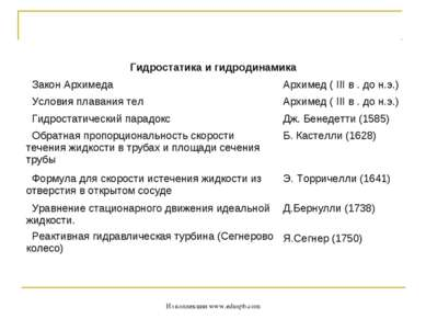Из коллекции www.eduspb.com Гидростатика и гидродинамика  Закон Архимеда Арх...