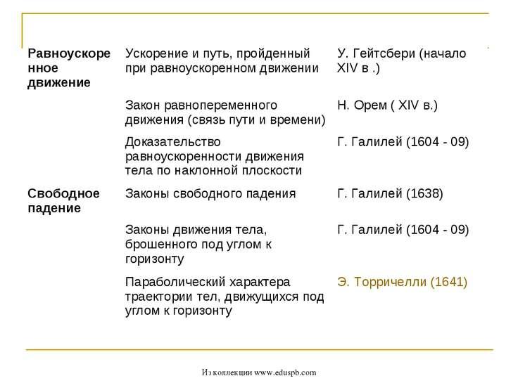 Из коллекции www.eduspb.com Равноускоренное движение Ускорение и путь, пройде...