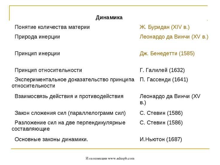 Из коллекции www.eduspb.com Динамика  Понятие количества материи Ж. Буридан ...