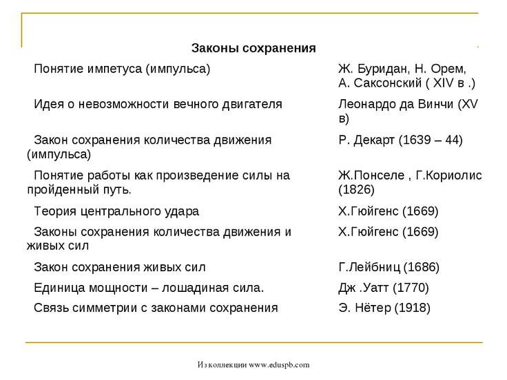 Из коллекции www.eduspb.com Законы сохранения  Понятие импетуса (импульса) Ж...