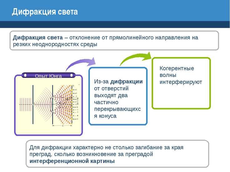 Презентация Урока Физики 11 Класс Дифракция Волн