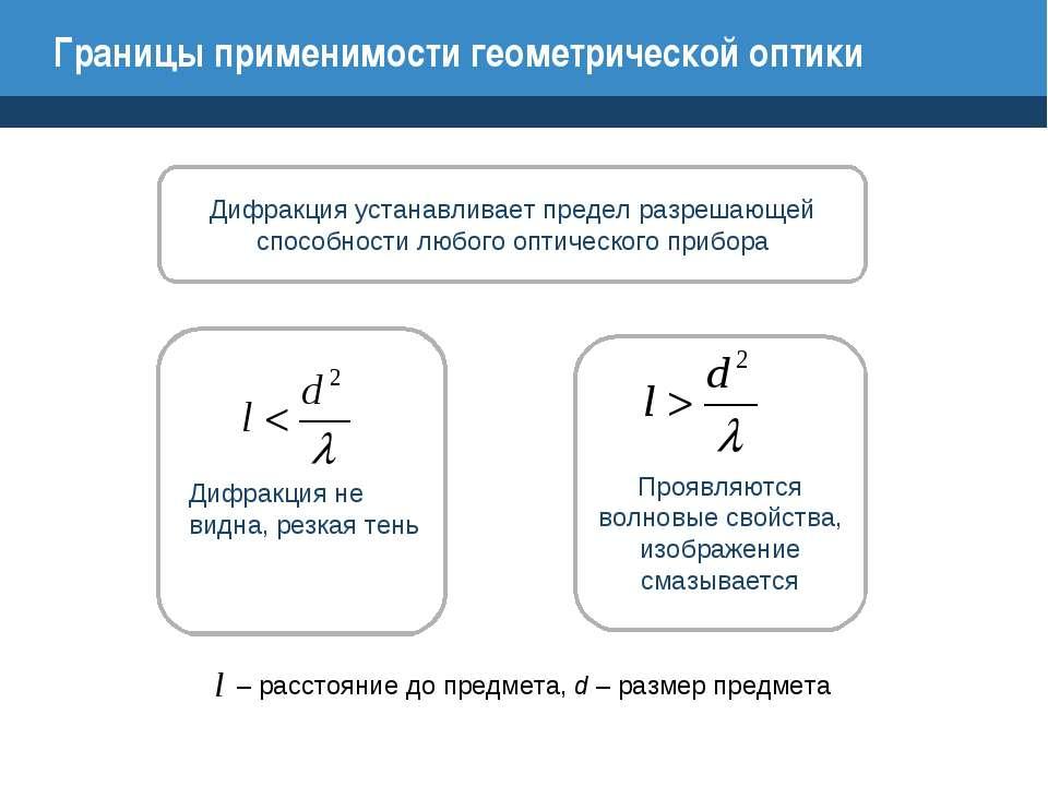 Границы применимости геометрической оптики Дифракция устанавливает предел раз...