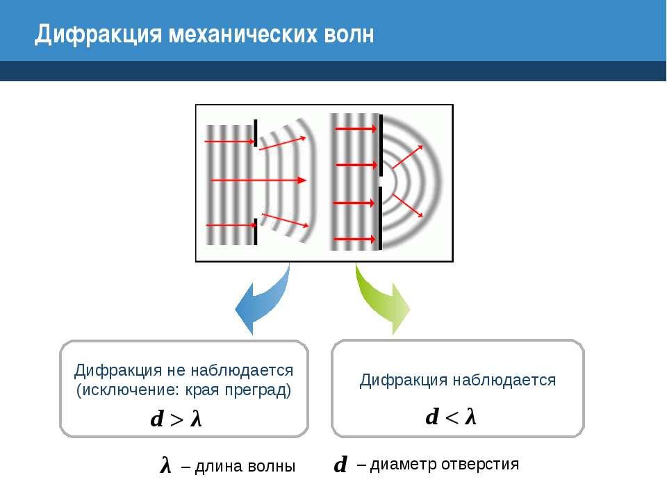 Дифракция механических волн Дифракция не наблюдается (исключение: края прегра...