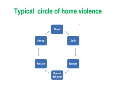 Typical circle of home violence