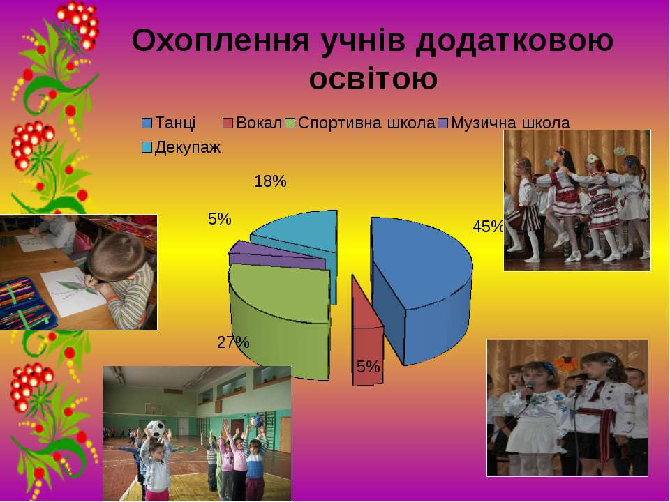 Охоплення учнів додатковою освітою
