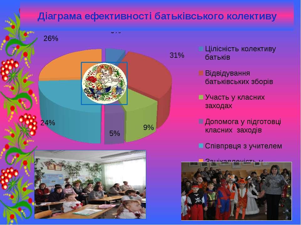 Діаграма ефективності батьківського колективу