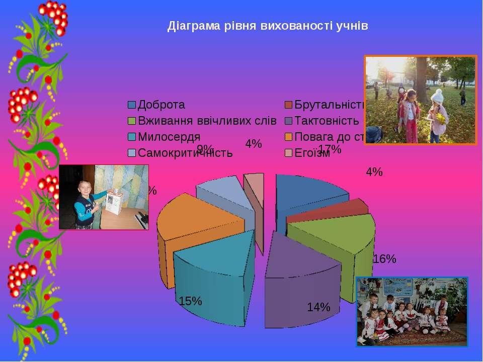Діаграма рівня вихованості учнів