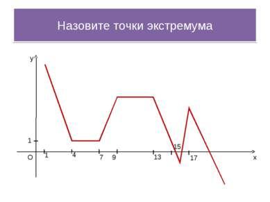 x y O 1 1 4 7 9 13 15 17 Назовите точки экстремума