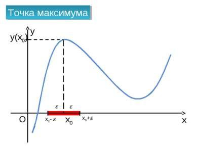 x O x0 Точка максимума x0+ x0- y y(x0)