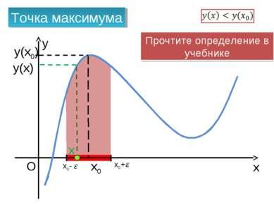 x y O x0 Точка максимума x0+ x0- x y(x0) y(x) Прочтите определение в учебнике