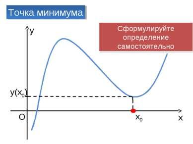 x O x0 Точка минимума y(x0) y Сформулируйте определение самостоятельно