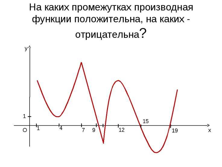 x y O 1 1 4 7 9 12 15 19 На каких промежутках производная функции положительн...