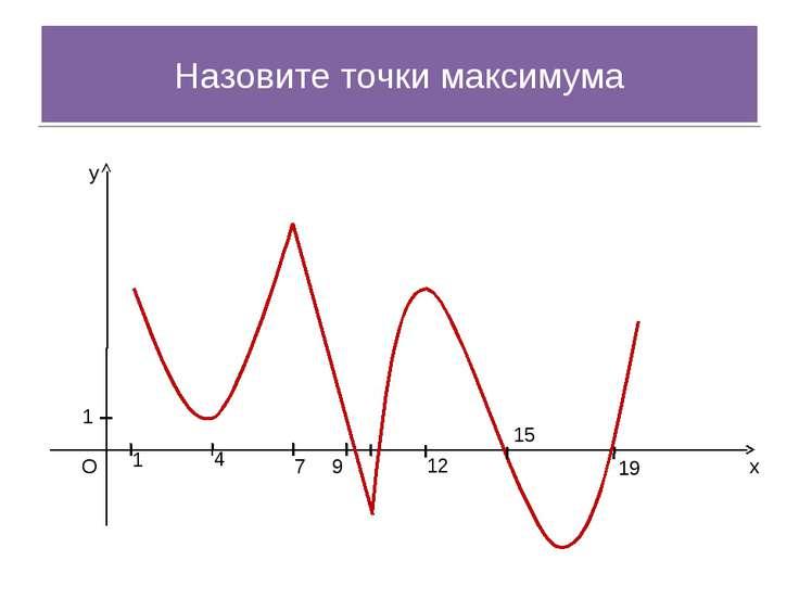 x y O 1 1 4 7 9 12 15 19 Назовите точки максимума