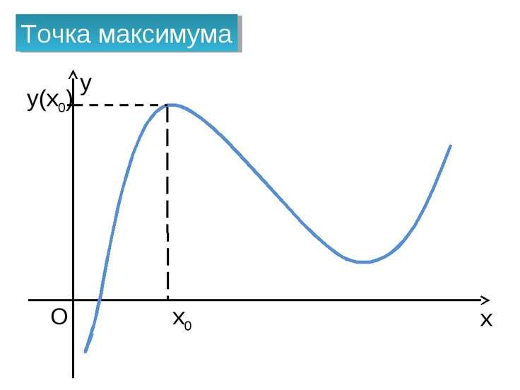 x O x0 Точка максимума y(x0) y