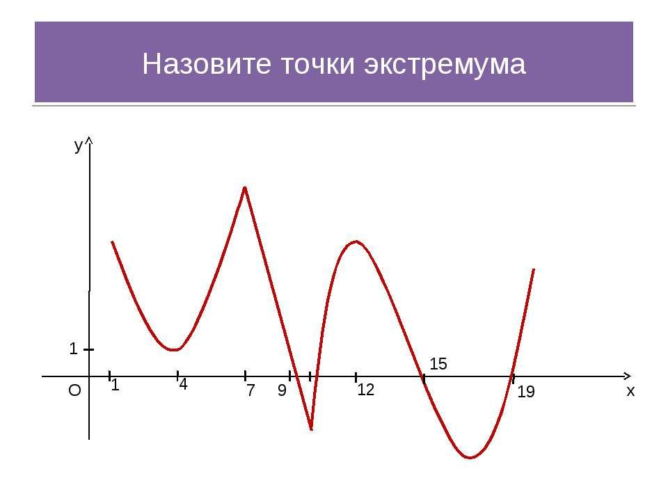 x y O 1 1 4 7 9 12 15 19 Назовите точки экстремума