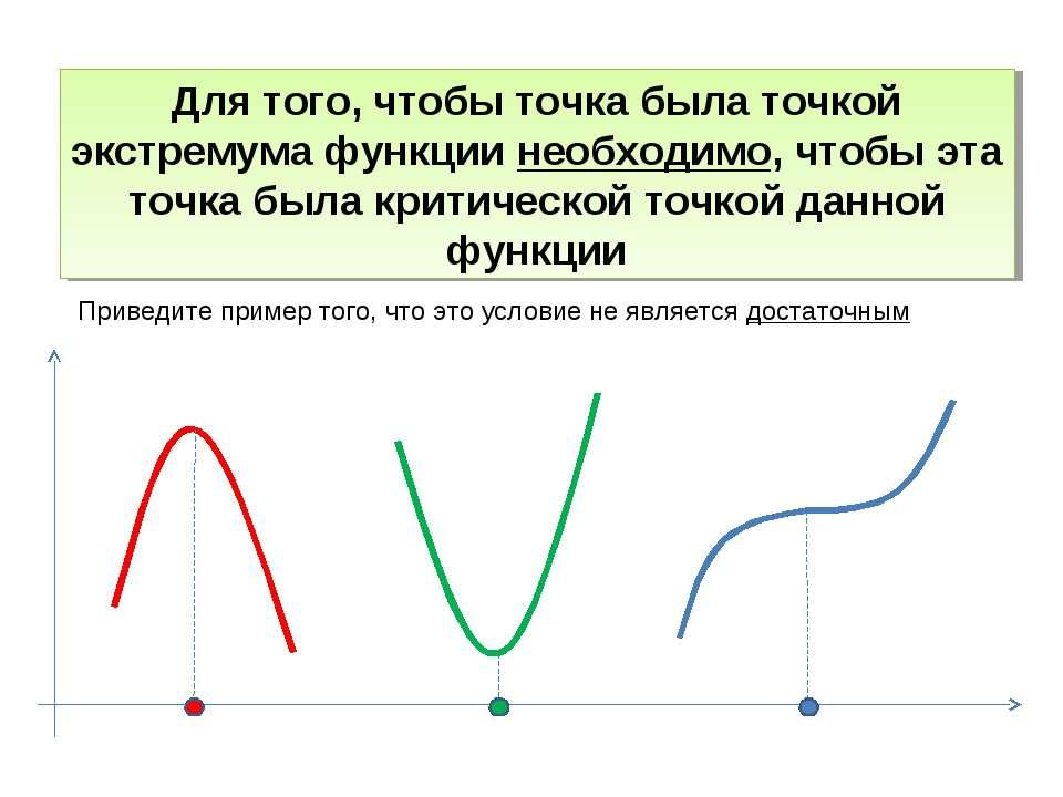 Для того, чтобы точка была точкой экстремума функции необходимо, чтобы эта то...