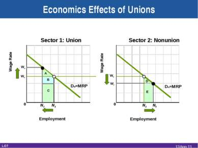 Wn Wage Rate Sector 1: Union Employment Wage Rate Sector 2: Nonunion Employme...