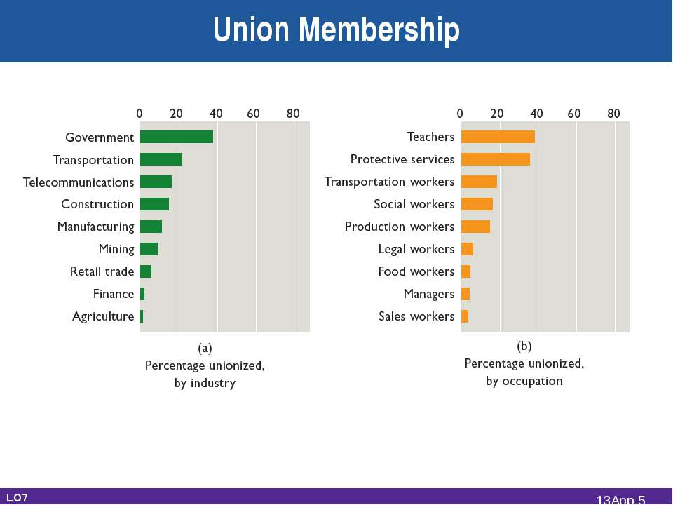 LO7 Union Membership 13App-*