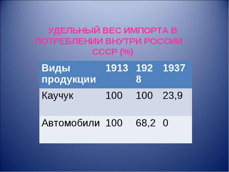 УДЕЛЬНЫЙ ВЕС ИМПОРТА В ПОТРЕБЛЕНИИ ВНУТРИ РОССИИ - СССР (%) Виды продукции 19...